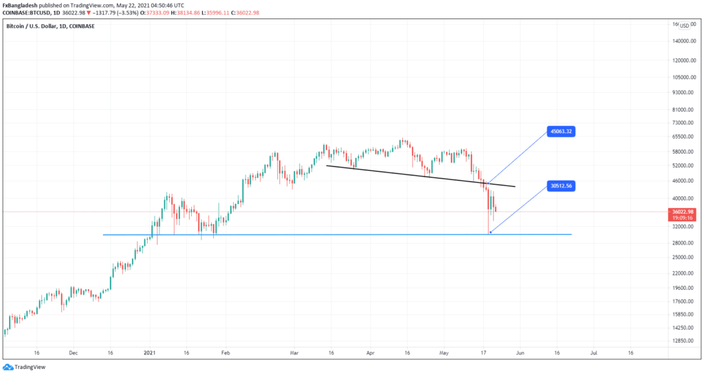 Bitcoin Technical Analysis For May 22, 2021 - Price is in the Downtrend