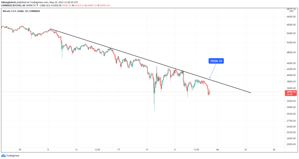 Bitcoin Technical Analysis For May 23, 2021 - Price is in the Downtrend