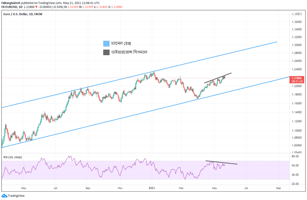 EURUSD Technical Analysis For May 21, 2021 - Price is in the Ascending Channel