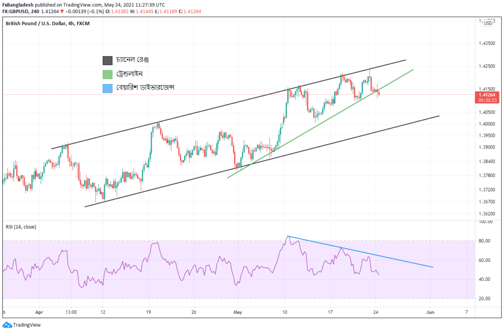 GBPUSD Technical Analysis For 24 May, 2021 - Price is in the Ascending Channel