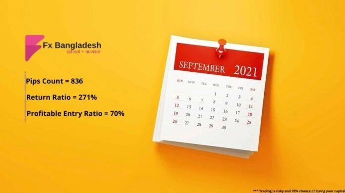 Copy Trading Ratio September, 2021